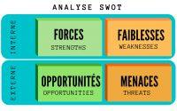 Analyse SWOT - Forces et faiblesses d'une entreprise