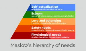 Pyramide de Maslow - pyramide des besoins