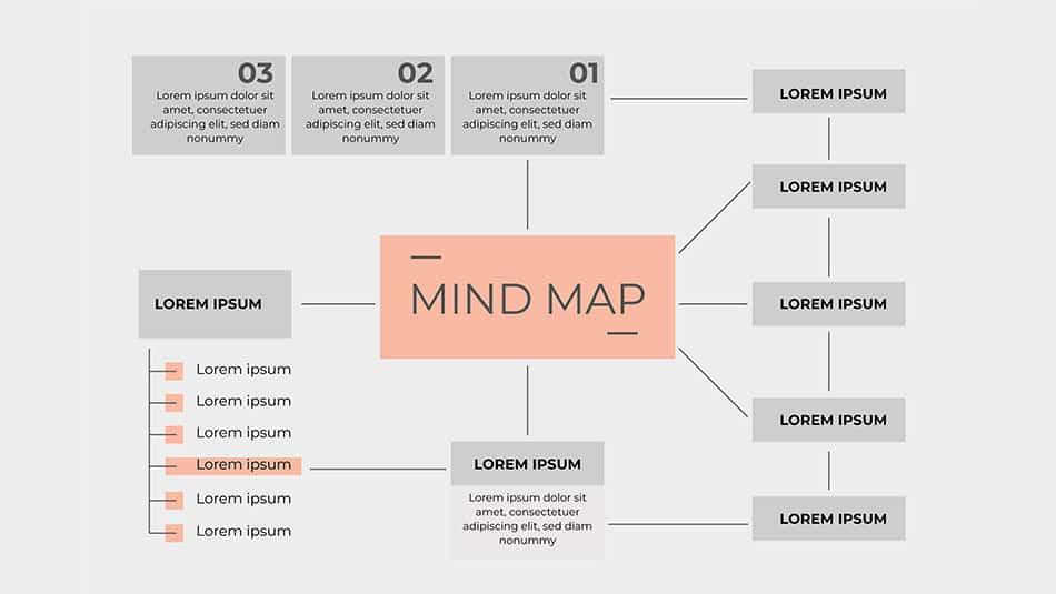 Exemple carte mentale